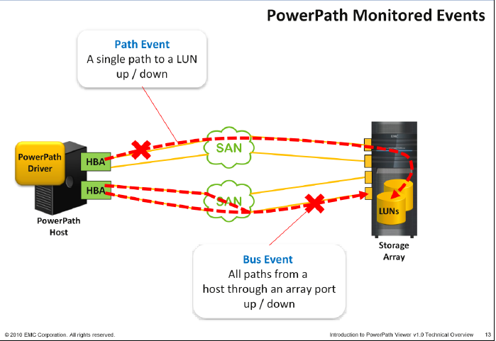 EMC PowerPath VIEWER, One Console to rule them all