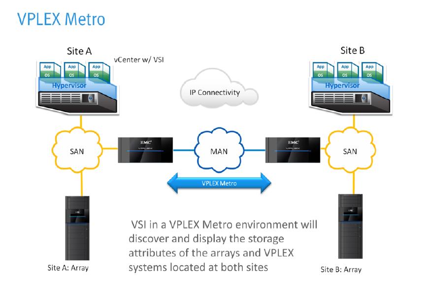VIRTUAL STORAGE INTEGRATOR (VSI) 5.2 FOR VPLEX MANAGEMENT ...