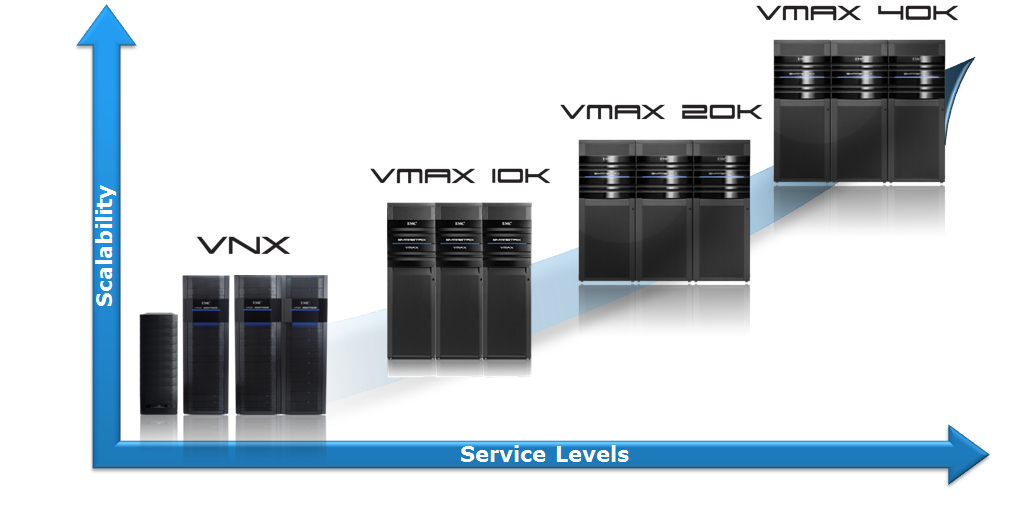 EMC World 2012– The New VMAX – Part 1- The Family just got bigger ...