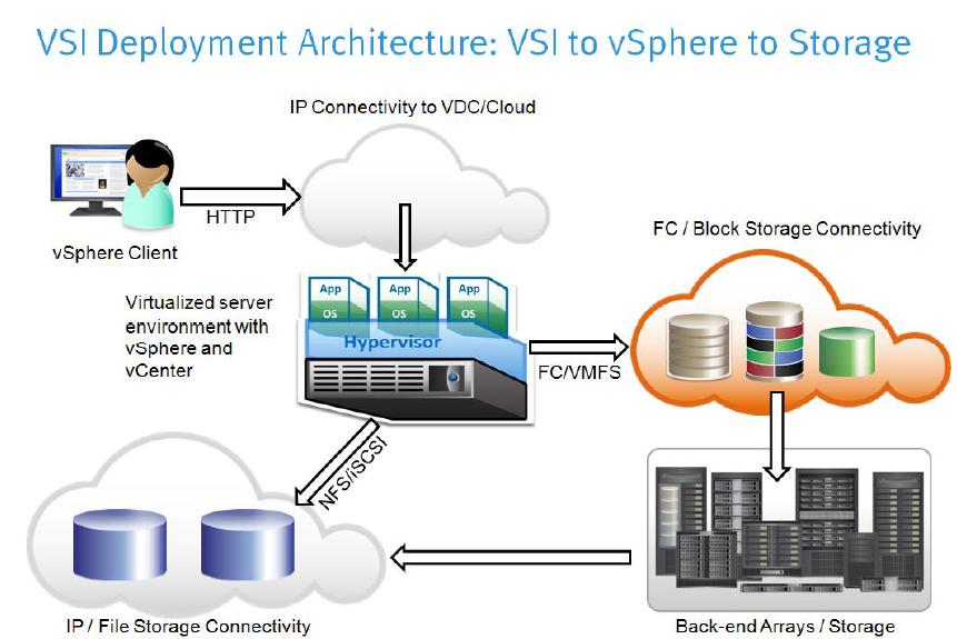 Virtual Storage Integrator Vsi 5 1 For Vmax Management