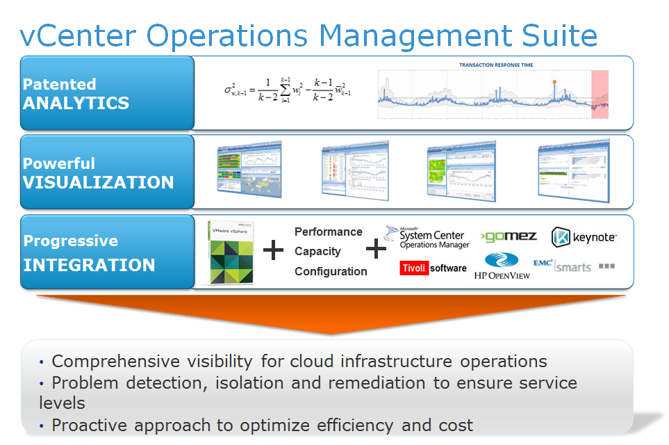 IT Operations Management | vRealize Operations