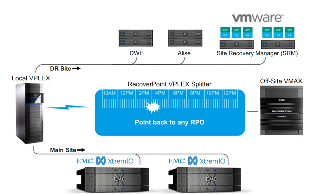 VPLEX/RecoverPoint Integration with XtremIO – A customer case ...