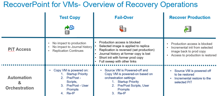 RecoverPoint For VMS (RP4VMs) 5 1 SP1 Is Out – Itzikr's Blog