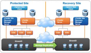 XIOS 6 1 – Integrating VMware SRM with XtremIO X2 Native