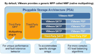 VMware vSphere 6 7 U1 – A Major enhancement is coming to PSP Round