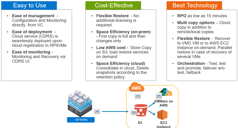 RP4VMs 5 2 SP1 is Out, AWS Replication is In! – Itzikr's Blog