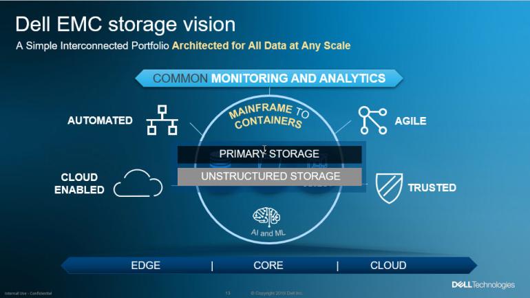 Dell EMC PowerMax is now supporting Kubernetes CSI